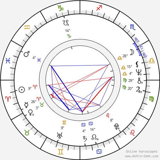 Stanislaw Latallo birth chart, biography, wikipedia 2019, 2020