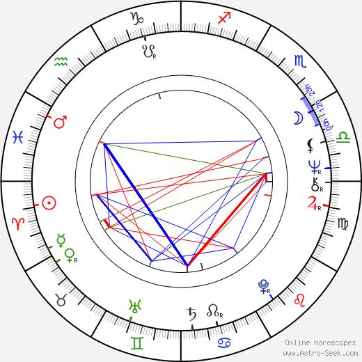 Stanislaw Latallo astro natal birth chart, Stanislaw Latallo horoscope, astrology