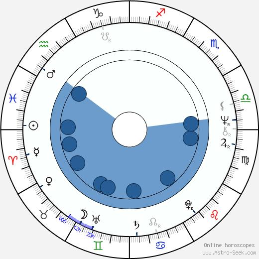 Susan Tyrrell wikipedia, horoscope, astrology, instagram