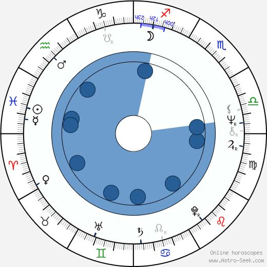 Tomasz Lengren wikipedia, horoscope, astrology, instagram
