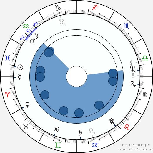 Tricia O'Neil wikipedia, horoscope, astrology, instagram