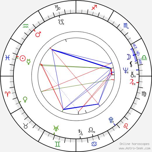 Vladimír Mertlík день рождения гороскоп, Vladimír Mertlík Натальная карта онлайн
