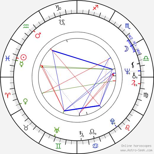 Vladimír Železný birth chart, Vladimír Železný astro natal horoscope, astrology