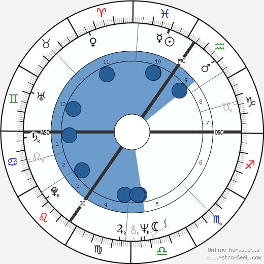 Wilfried Jean Van Moer wikipedia, horoscope, astrology, instagram