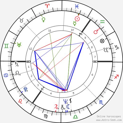 Wilfried Jean Van Moer tema natale, oroscopo, Wilfried Jean Van Moer oroscopi gratuiti, astrologia