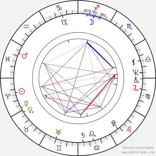 Alexander Wachholz день рождения гороскоп, Alexander Wachholz Натальная карта онлайн