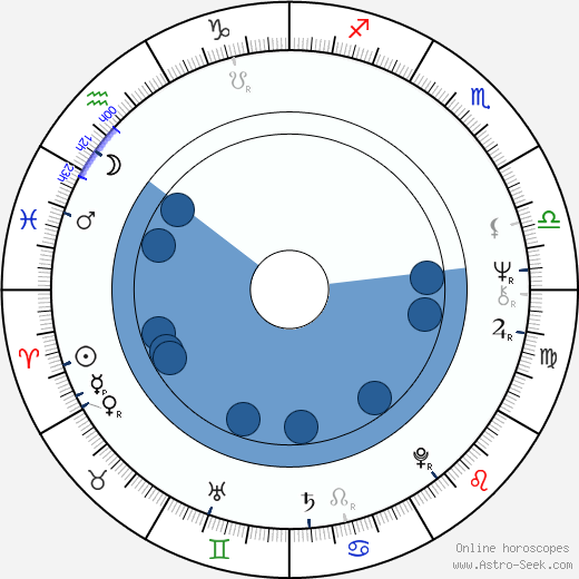 Allan F. Nicholls wikipedia, horoscope, astrology, instagram