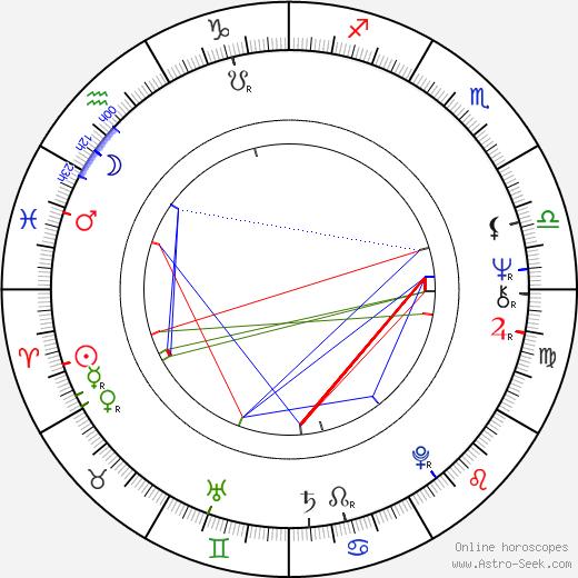 Allan F. Nicholls birth chart, Allan F. Nicholls astro natal horoscope, astrology