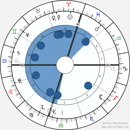 Anne Waldman wikipedia, horoscope, astrology, instagram