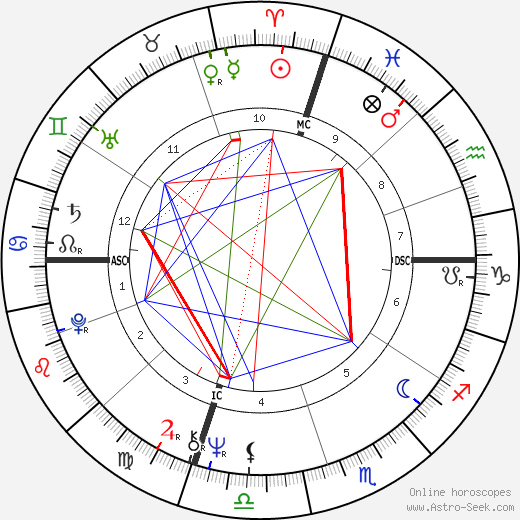 Anne Waldman tema natale, oroscopo, Anne Waldman oroscopi gratuiti, astrologia