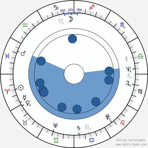 Caroline McWilliams wikipedia, horoscope, astrology, instagram