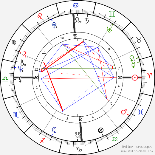 Catherine Spaak astro natal birth chart, Catherine Spaak horoscope, astrology