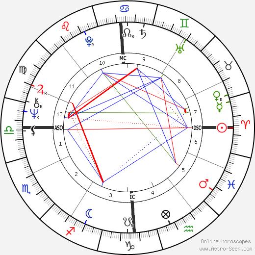 Катрин Спаак Catherine Spaak день рождения гороскоп, Catherine Spaak Натальная карта онлайн
