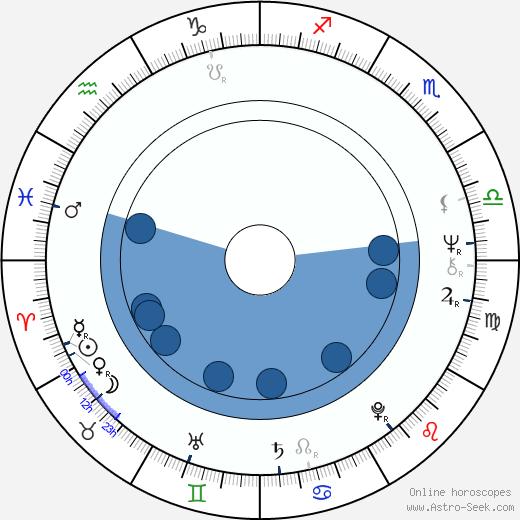 Charles Robinson wikipedia, horoscope, astrology, instagram