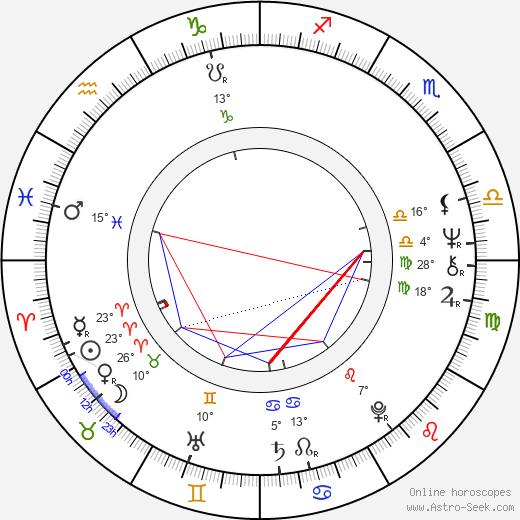 Charles Robinson birth chart, biography, wikipedia 2019, 2020