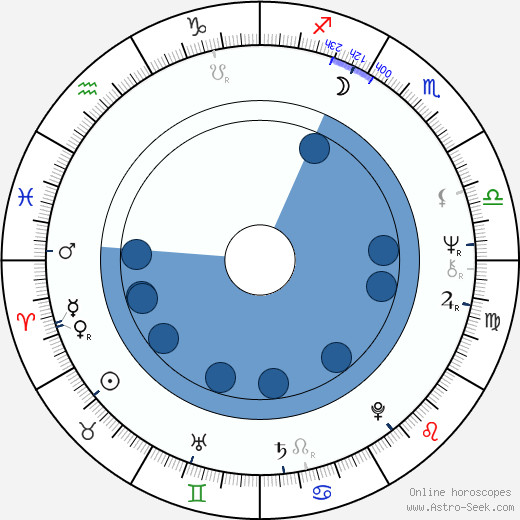 Cheri Caffaro wikipedia, horoscope, astrology, instagram