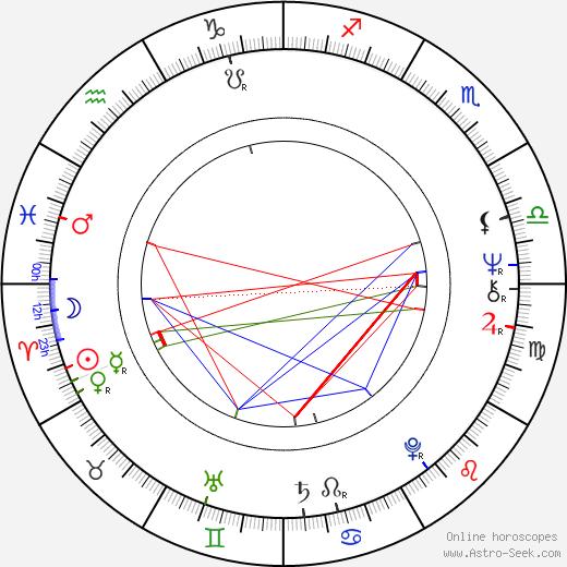 Christian Quadflieg astro natal birth chart, Christian Quadflieg horoscope, astrology