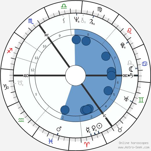 Christianus Geloven wikipedia, horoscope, astrology, instagram