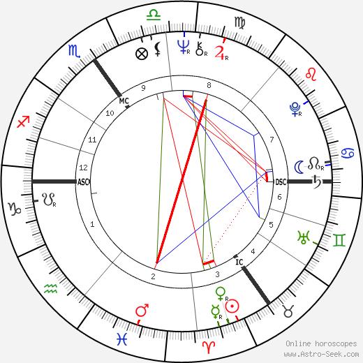 Christianus Geloven день рождения гороскоп, Christianus Geloven Натальная карта онлайн