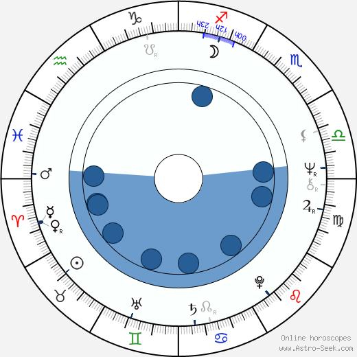 Dan van Husen wikipedia, horoscope, astrology, instagram