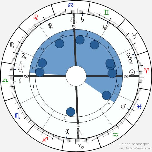 Daniel Cohn-Bendit wikipedia, horoscope, astrology, instagram