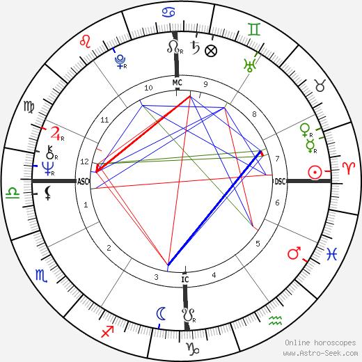 Даниэль Кон-Бендит Daniel Cohn-Bendit день рождения гороскоп, Daniel Cohn-Bendit Натальная карта онлайн