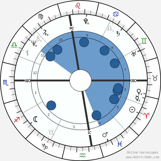 Dennis Garcher wikipedia, horoscope, astrology, instagram