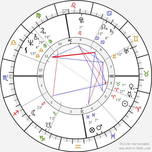 Dennis Garcher birth chart, biography, wikipedia 2020, 2021