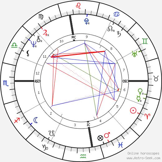 Dennis Garcher birth chart, Dennis Garcher astro natal horoscope, astrology