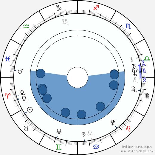 Doug Clifford wikipedia, horoscope, astrology, instagram