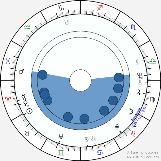 Gene Kirkwood wikipedia, horoscope, astrology, instagram