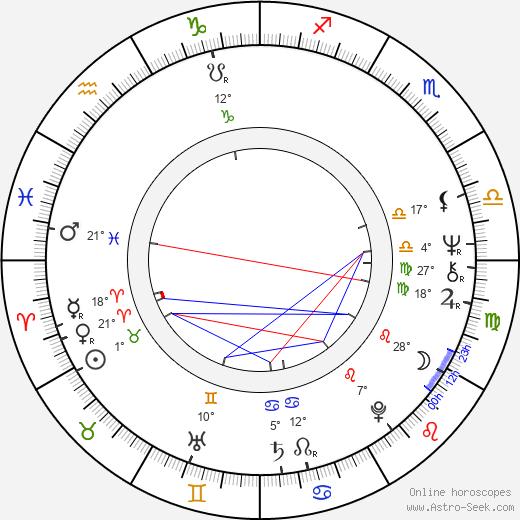 Gene Kirkwood birth chart, biography, wikipedia 2020, 2021