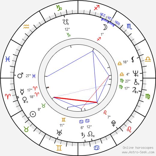 Hugh Hopper birth chart, biography, wikipedia 2020, 2021