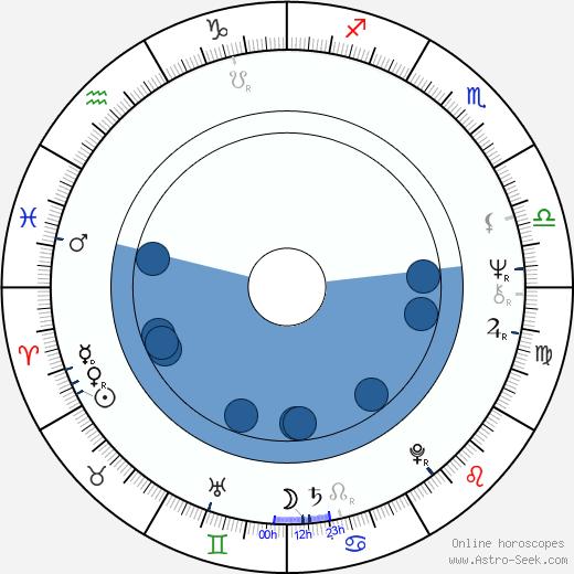 Inkeri Pilkama wikipedia, horoscope, astrology, instagram