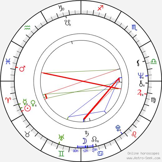 Inkeri Pilkama birth chart, Inkeri Pilkama astro natal horoscope, astrology