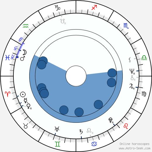Ivo Kubečka wikipedia, horoscope, astrology, instagram
