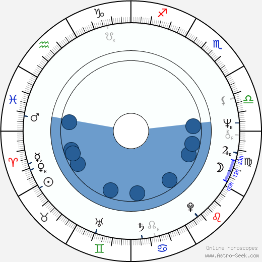 Ján Ďuriš wikipedia, horoscope, astrology, instagram