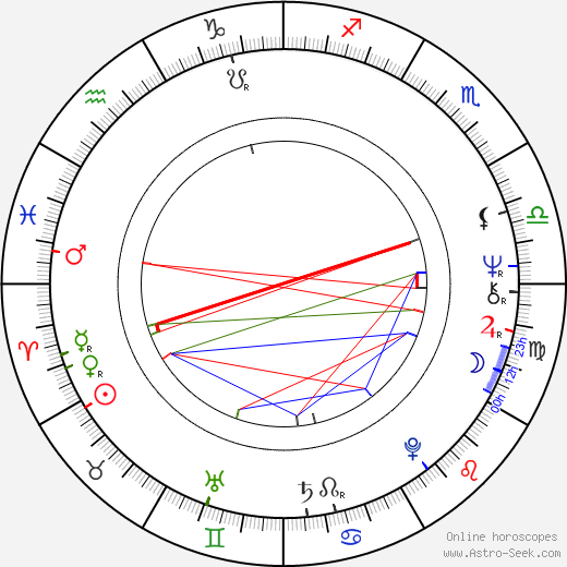 Ján Ďuriš день рождения гороскоп, Ján Ďuriš Натальная карта онлайн