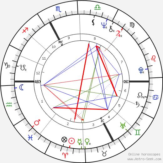 Joël Robuchon день рождения гороскоп, Joël Robuchon Натальная карта онлайн