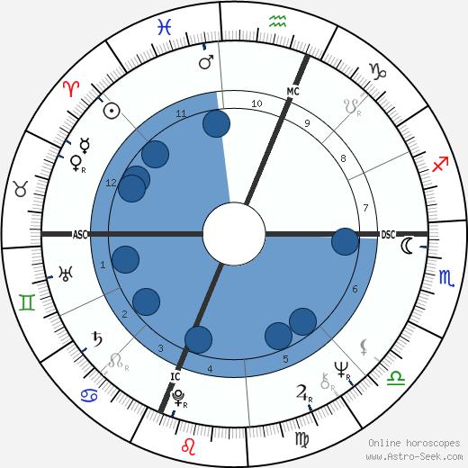 John Barbata wikipedia, horoscope, astrology, instagram