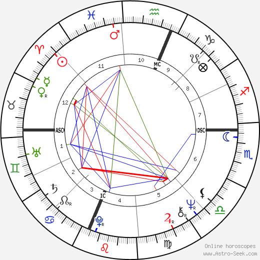 John Barbata astro natal birth chart, John Barbata horoscope, astrology