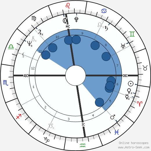 John Brett Cahill wikipedia, horoscope, astrology, instagram
