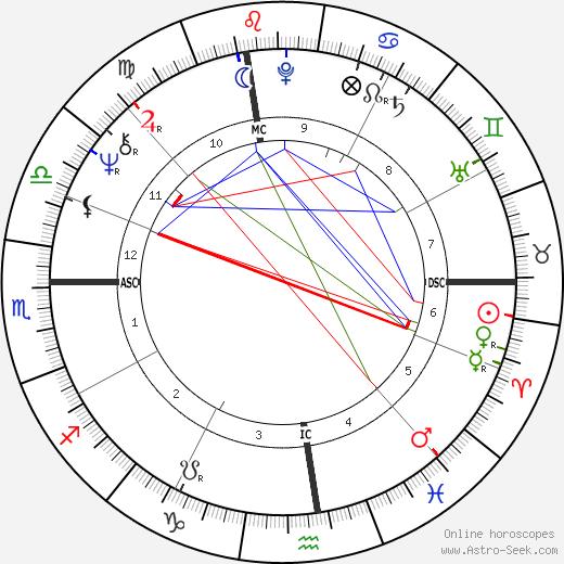 John Brett Cahill birth chart, John Brett Cahill astro natal horoscope, astrology