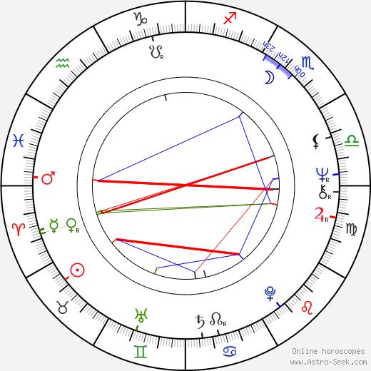 John Wolters tema natale, oroscopo, John Wolters oroscopi gratuiti, astrologia
