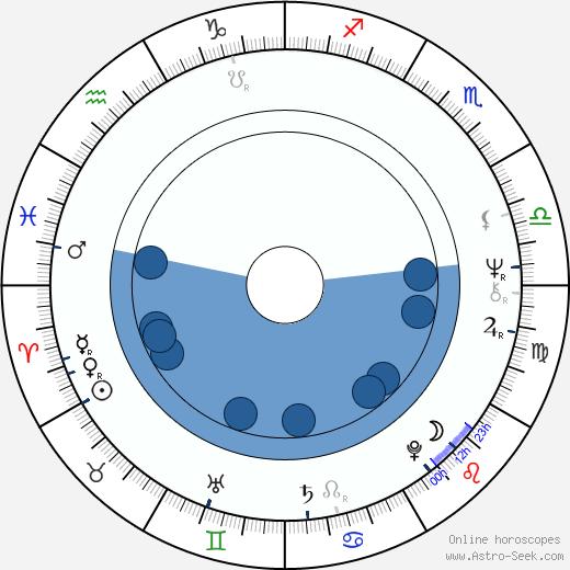 Judith O'Dea wikipedia, horoscope, astrology, instagram