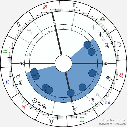 Judy Burnett wikipedia, horoscope, astrology, instagram
