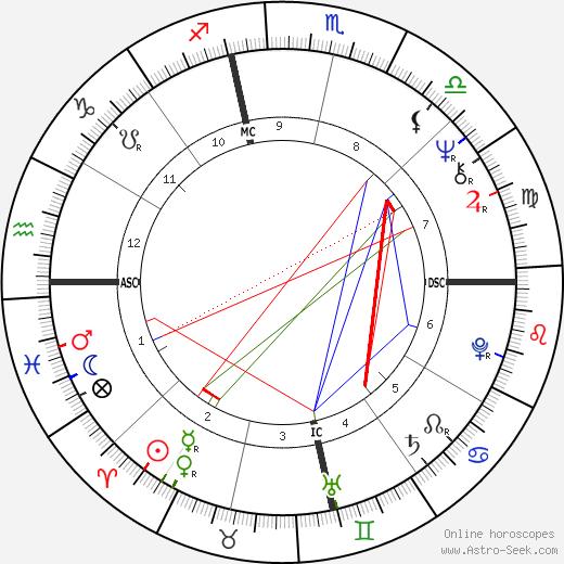 Judy Burnett день рождения гороскоп, Judy Burnett Натальная карта онлайн