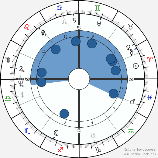 Jürgen Drews wikipedia, horoscope, astrology, instagram