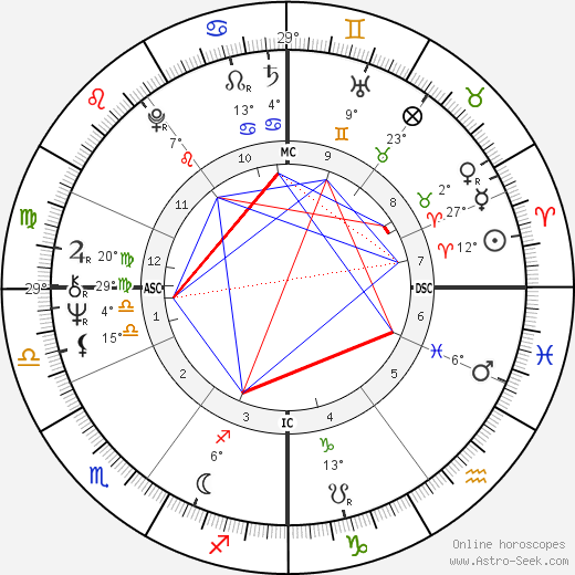 Jürgen Drews birth chart, biography, wikipedia 2019, 2020