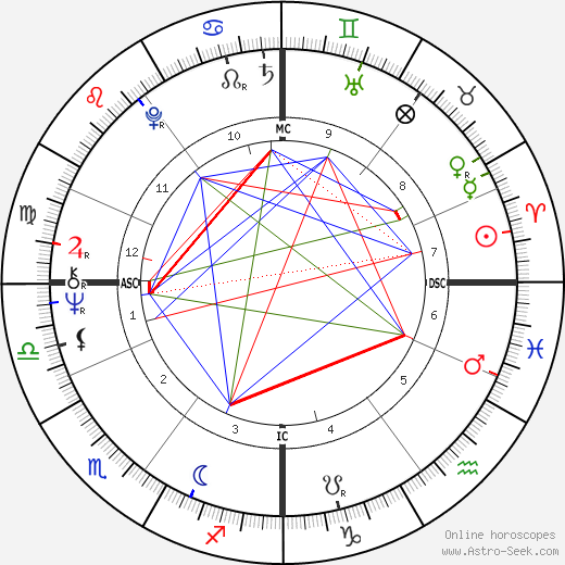 Jürgen Drews astro natal birth chart, Jürgen Drews horoscope, astrology